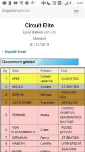 Victoire Laurence à Monaco 2019